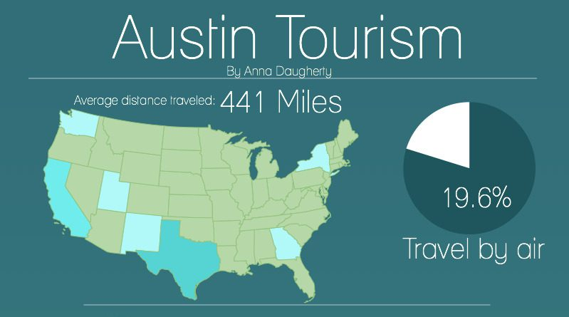 Austin transportation and tourism growth | UT